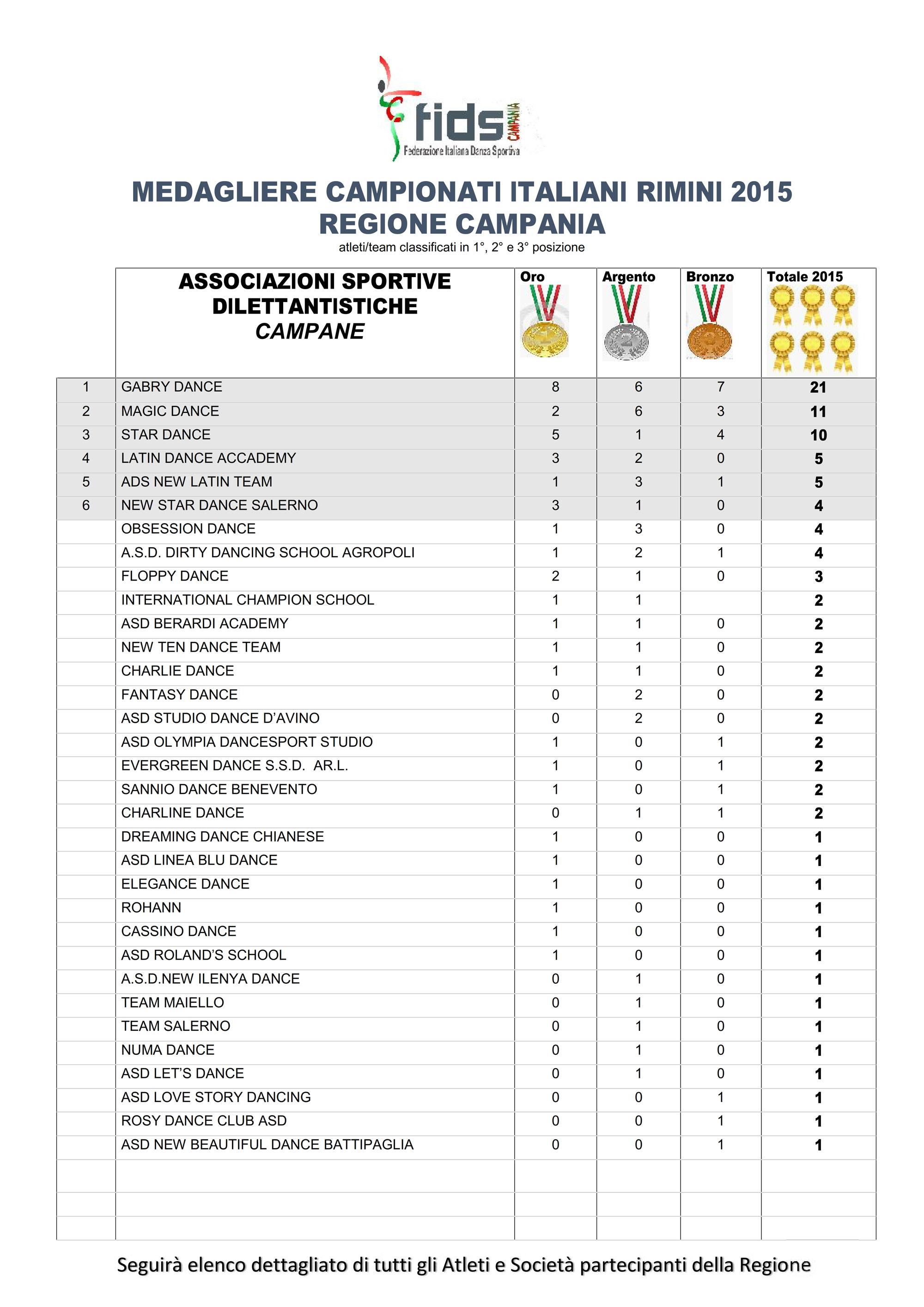 1-MEDAGLIERE-CAMPIONATI-ITALIANI-RIMINI-2014_001_0